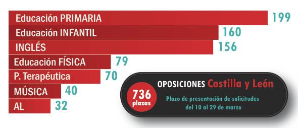 Plazas totales y por especialidad. Oposiciones Castilla y León 2016
