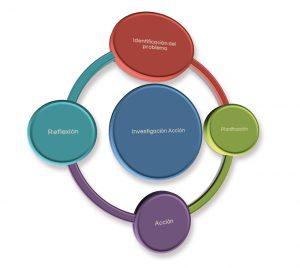 fases-proceso-investigacion-accion-1