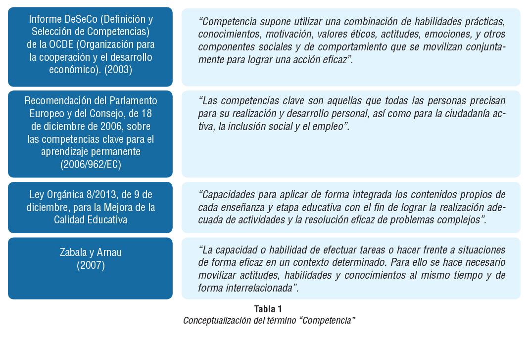 Tabla con las definiciones de competencia