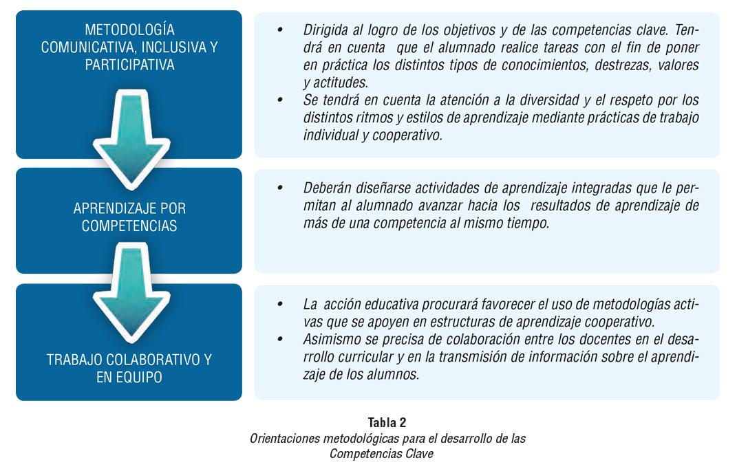 Esquema sobre la metodología implicada en el aprendizaje por competencias