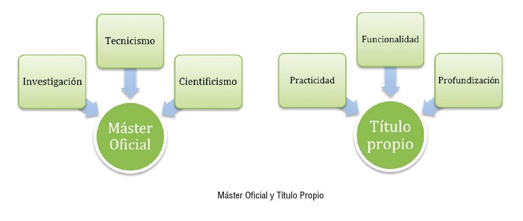 Diferencias Máster Oficial Universitario y Título propio.