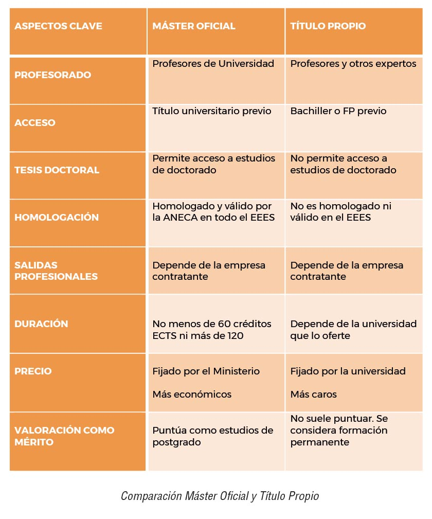 Resumen comparativo Máster Universitario y propio.