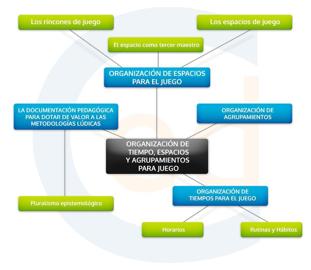 mapa conceptual metodologías lúdicas