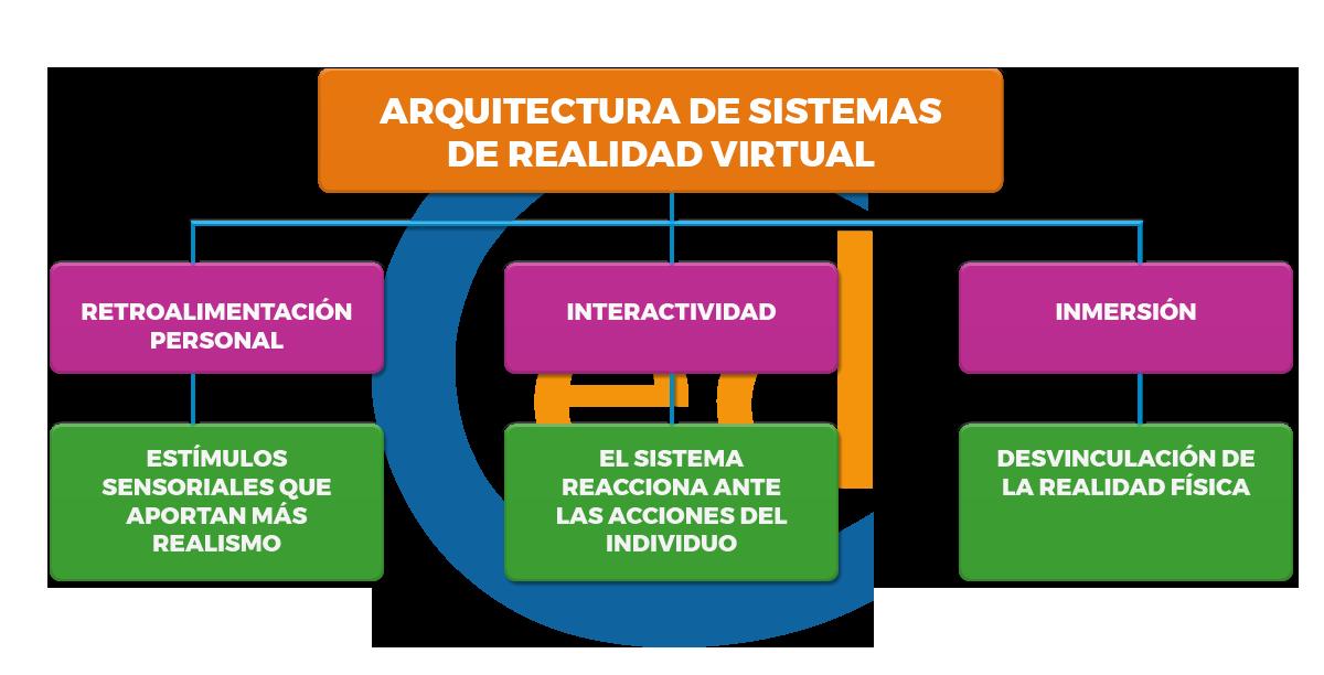 Arquitectura de sistemas de realidad virtual