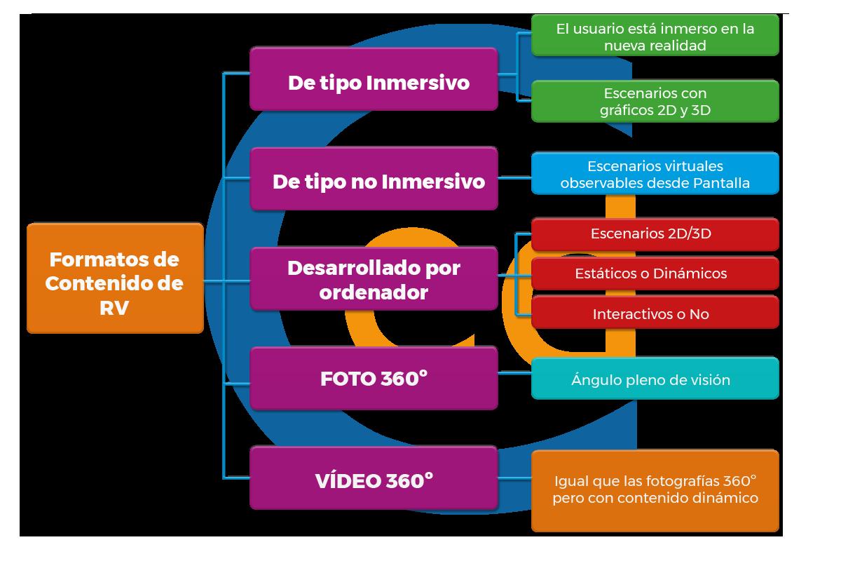 Formatos de contenido de realidad virtual