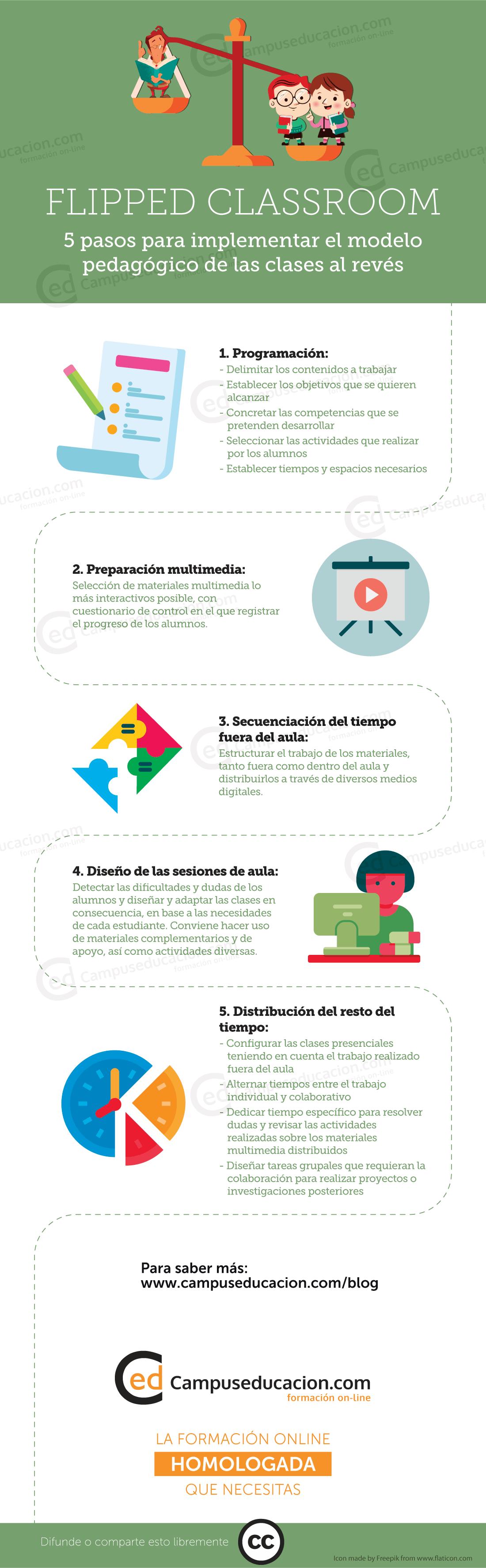 Infografía 5 pasos para implementar el modelo flipped classroom