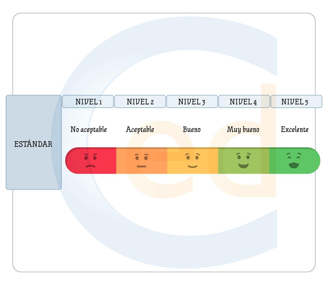 evaluación programación didáctica secundaria