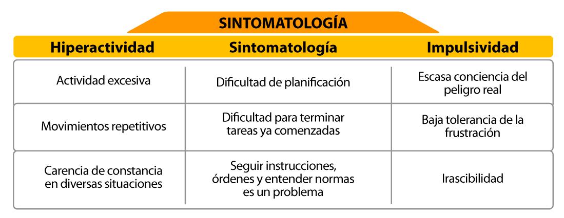 Sintomatología según la predominancia (Adaptado del manual Diagnóstico y Estadístico de los Trastornos Mentales DSM-V, APA, 2014)
